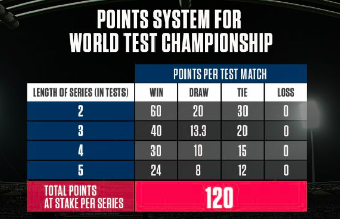 icc-world-test-championship-ranking-rules